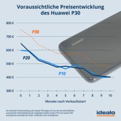 Huawei P30 Smartphone - So schnell könnten die Preise sinken [Werbung]