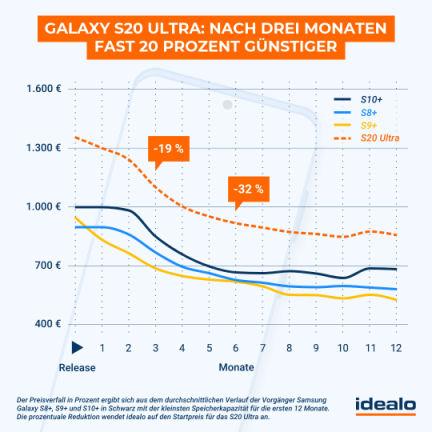Samsung Galaxy S20 Ultra 5G Preis Prognose
