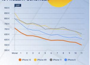 Photo of Apple iPhone 12: Die Preise und der Preisverfall im Überblick [Werbung]